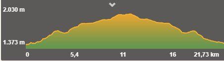 Perfil de la Ruta al Estany Llong